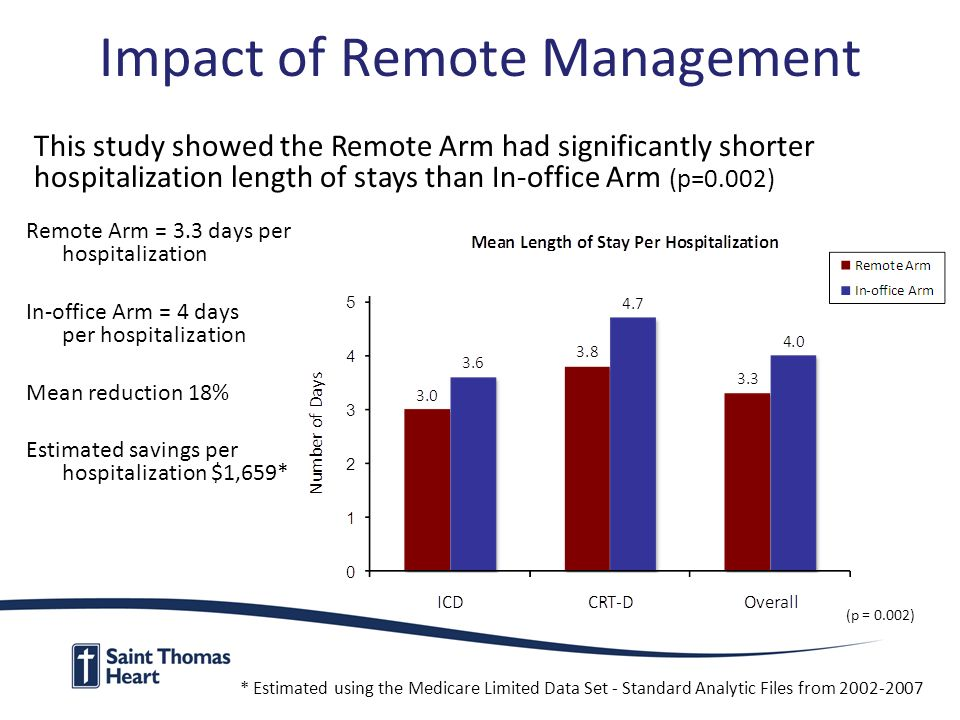 Impact of Remote Management Remote Arm = 3.3 days per hospitalization In-office Arm = 4 days per hospitalization Mean reduction 18% Estimated savings per hospitalization $1,659* This study showed the Remote Arm had significantly shorter hospitalization length of stays than In-office Arm (p=0.002) (p = 0.002) * Estimated using the Medicare Limited Data Set - Standard Analytic Files from 2002-2007