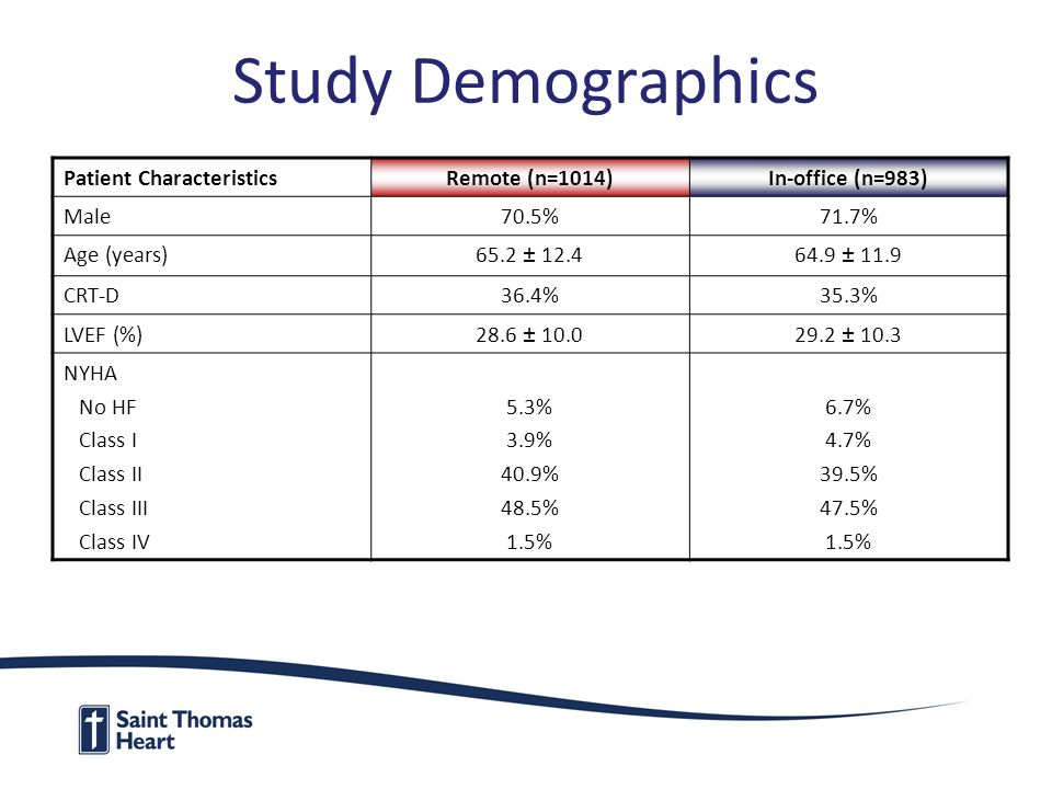 Study Demographics Patient CharacteristicsRemote (n=1014)In-office (n=983) Male70.5%71.7% Age (years)65.2 ± 12.464.9 ± 11.9 CRT-D36.4%35.3% LVEF (%)28.6 ± 10.029.2 ± 10.3 NYHA No HF Class I Class II Class III Class IV 5.3% 3.9% 40.9% 48.5% 1.5% 6.7% 4.7% 39.5% 47.5% 1.5%