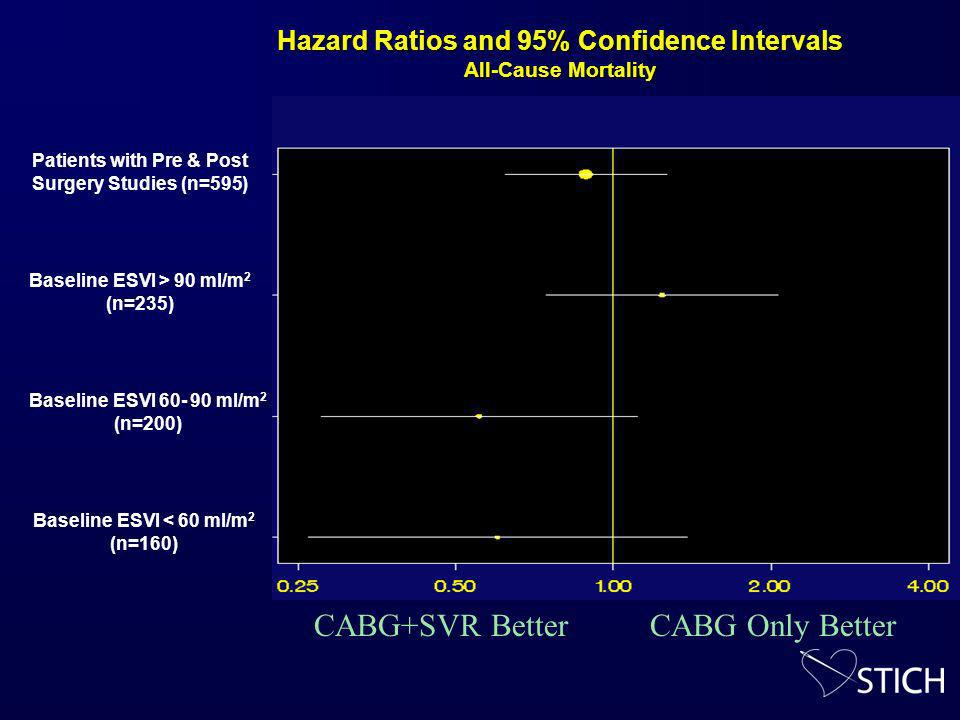Hazard Ratios and 95% Confidence Intervals All-Cause Mortality Patients with Pre & Post Surgery Studies (n=595) Baseline ESVI > 90 ml/m 2 (n=235) Baseline ESVI 60- 90 ml/m 2 (n=200) Baseline ESVI < 60 ml/m 2 (n=160) CABG+SVR BetterCABG Only Better