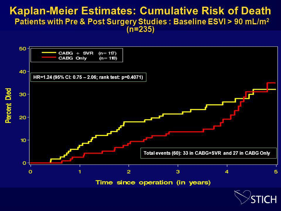 Kaplan-Meier Estimates: Cumulative Risk of Death Patients with Pre & Post Surgery Studies : Baseline ESVI > 90 mL/m 2 (n=235) HR=1.24 (95% CI: 0.75 – 2.06; rank test: p=0.4071) Total events (60): 33 in CABG+SVR and 27 in CABG Only