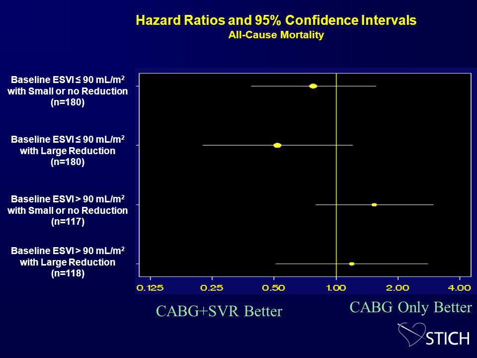 Hazard Ratios and 95% Confidence Intervals All-Cause Mortality Baseline ESVI 90 mL/m 2 with Small or no Reduction (n=180) Baseline ESVI 90 mL/m 2 with Large Reduction (n=180) Baseline ESVI > 90 mL/m 2 with Small or no Reduction (n=117) Baseline ESVI > 90 mL/m 2 with Large Reduction (n=118) CABG+SVR Better CABG Only Better