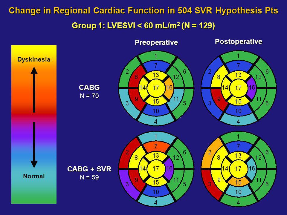 Postoperative Preoperative Group 1: LVESVI < 60 mL/m 2 (N = 129) CABG N = 70 CABG + SVR N = 59 Change in Regional Cardiac Function in 504 SVR Hypothesis Pts Dyskinesia Normal