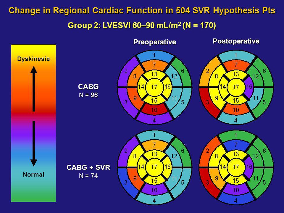 Group 2: LVESVI 60–90 mL/m 2 (N = 170) CABG N = 96 CABG + SVR N = 74 Change in Regional Cardiac Function in 504 SVR Hypothesis Pts Postoperative Preoperative Dyskinesia Normal