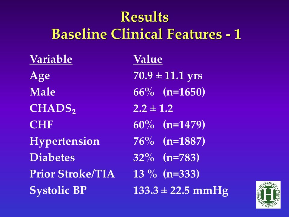 Results Baseline Clinical Features - 1 VariableValue Age70.9 ± 11.1 yrs Male66% (n=1650) CHADS 2 2.2 ± 1.2 CHF60% (n=1479) Hypertension76% (n=1887) Diabetes32% (n=783) Prior Stroke/TIA13 % (n=333) Systolic BP133.3 ± 22.5 mmHg