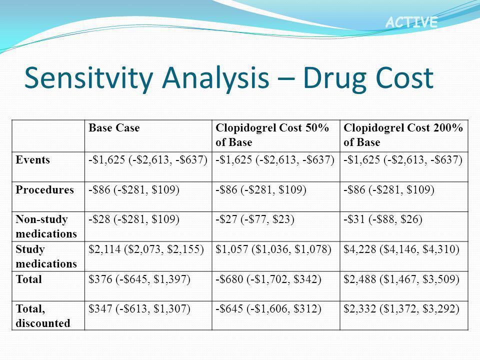 ACTIVE Sensitvity Analysis – Drug Cost Base CaseClopidogrel Cost 50% of Base Clopidogrel Cost 200% of Base Events-$1,625 (-$2,613, -$637) Procedures-$