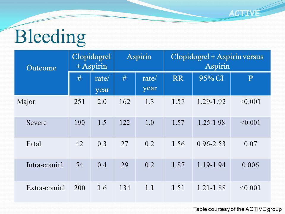 ACTIVE Outcome Clopidogrel + Aspirin AspirinClopidogrel + Aspirin versus Aspirin #rate/ year #rate/ year RR95% CIP Major2512.01621.31.571.29-1.92<0.00