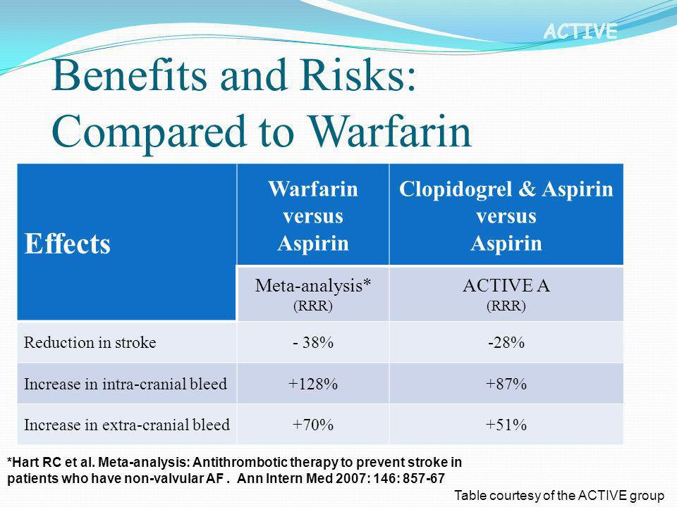 ACTIVE Benefits and Risks: Compared to Warfarin Effects Warfarin versus Aspirin Clopidogrel & Aspirin versus Aspirin Meta-analysis* (RRR) ACTIVE A (RR