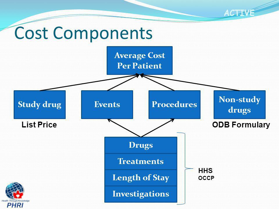 ACTIVE Cost Components Average Cost Per Patient Procedures Non-study drugs EventsStudy drug Treatments Length of Stay Investigations Drugs HHS OCCP Li