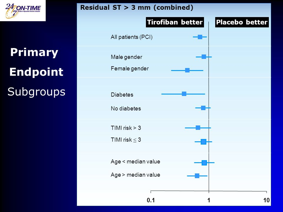 Residual ST > 3 mm (combined) Placebo betterTirofiban better All patients (PCI) Male gender Female gender Diabetes No diabetes TIMI risk > 3 TIMI risk