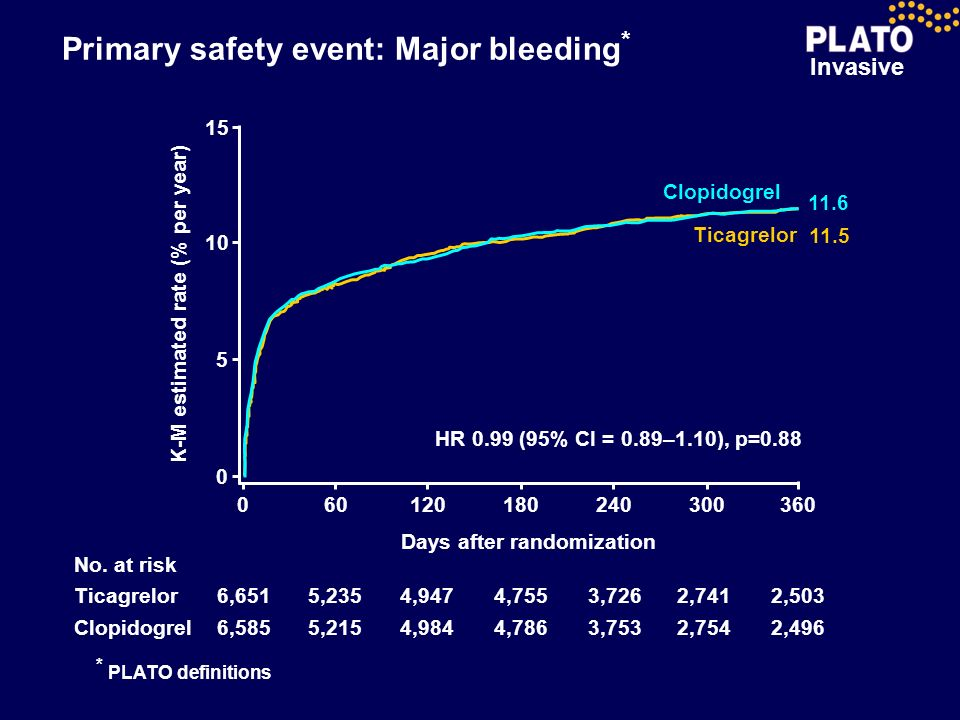 Invasive Primary safety event: Major bleeding * No. at risk Clopidogrel Ticagrelor 6,585 6,651 5,215 5,235 4,984 4,947 4,786 Days after randomization