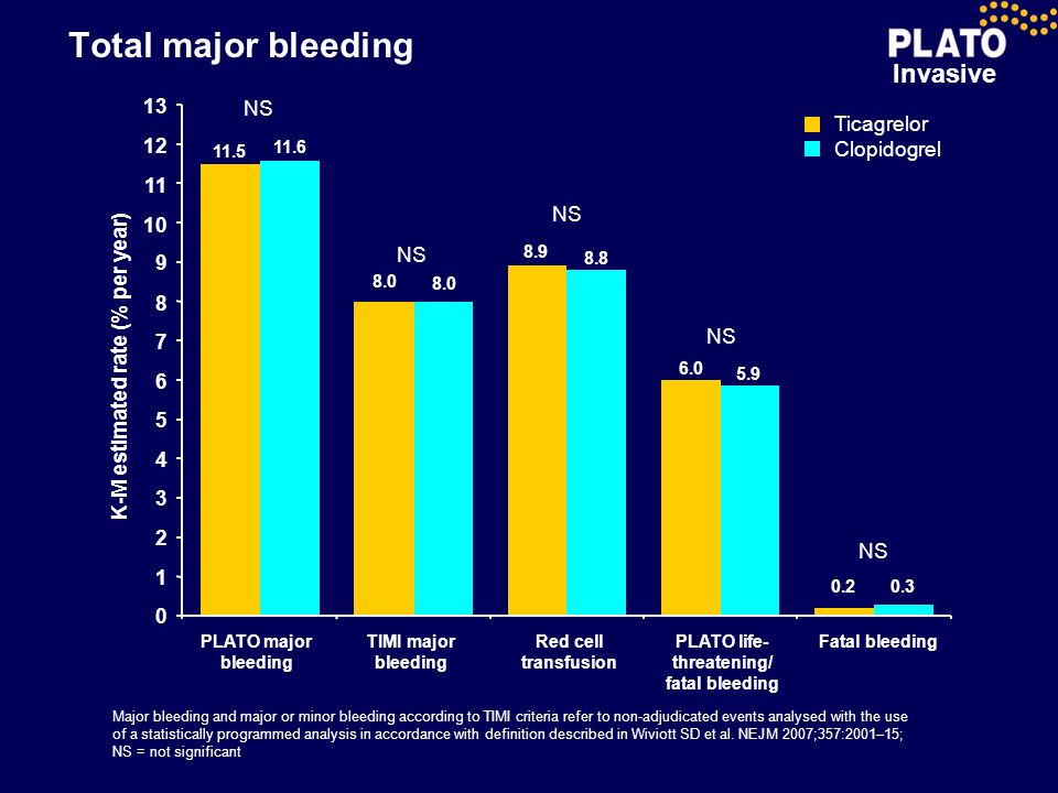 Invasive Total major bleeding Major bleeding and major or minor bleeding according to TIMI criteria refer to non-adjudicated events analysed with the
