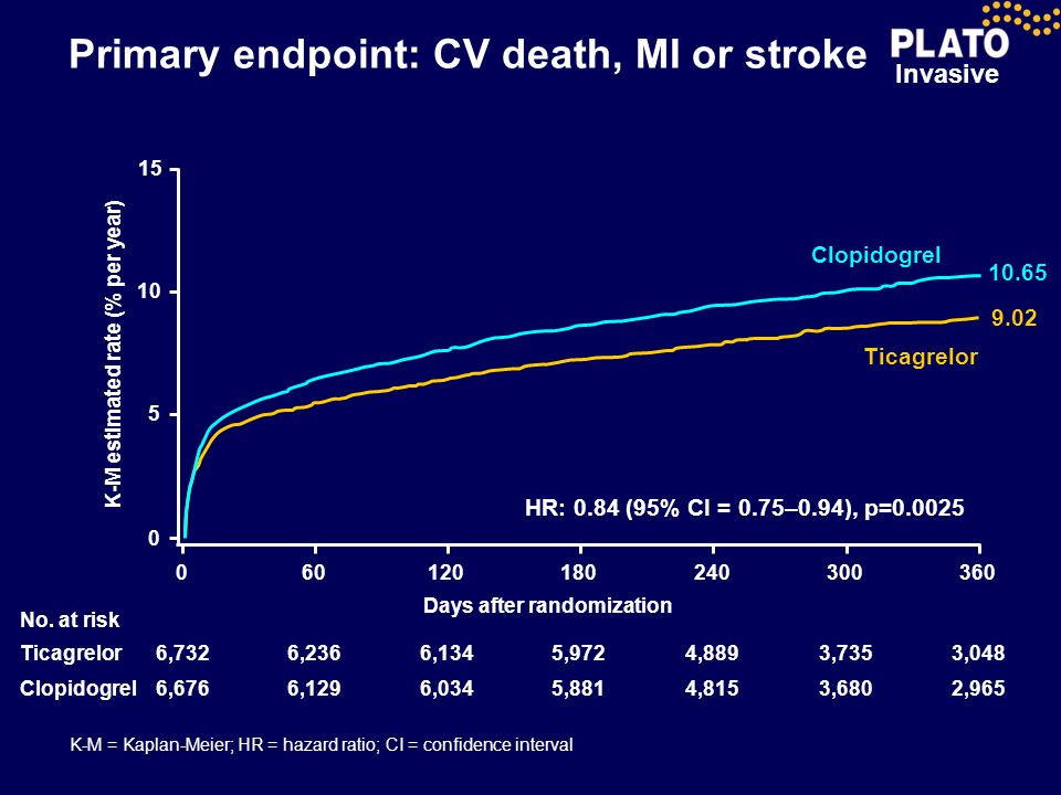 Invasive Primary endpoint: CV death, MI or stroke 0 0 5 10 15 60120180240 300360 Days after randomization K-M estimated rate (% per year) HR: 0.84 (95