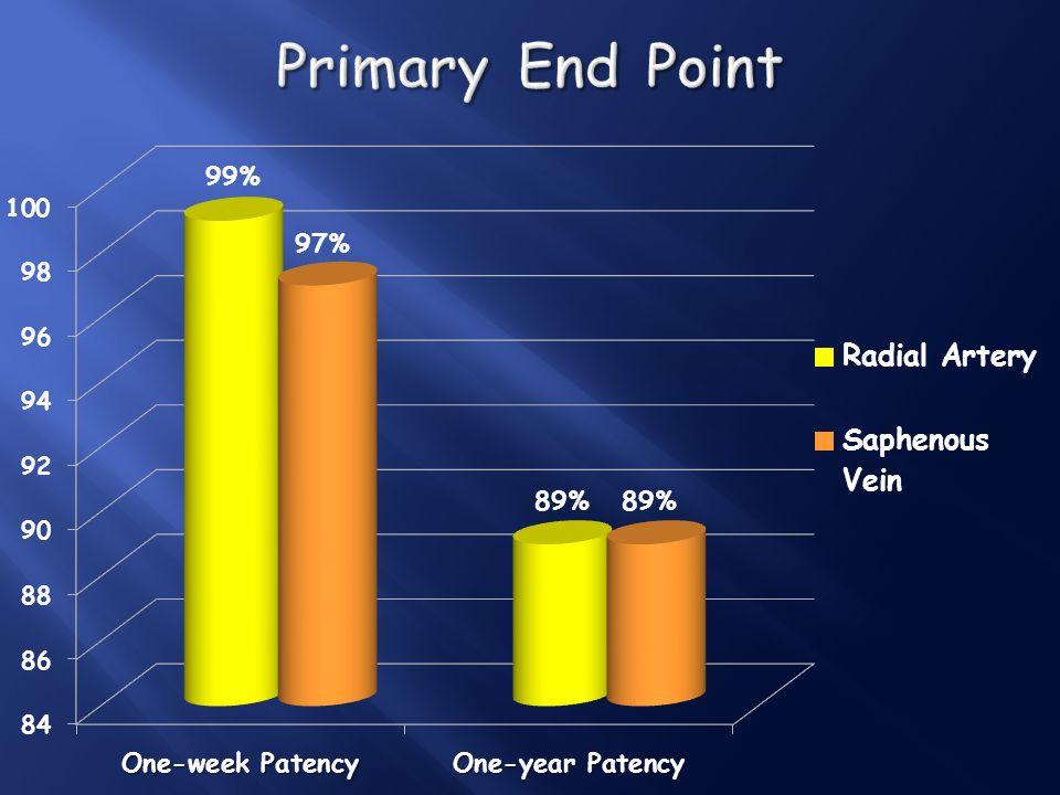 Selective graft patency (RA vs SV) Selective graft patency (RA vs SV) LAD: 83% vs 88% LAD: 83% vs 88% CX: 93% vs 89% CX: 93% vs 89% RCA: 86% vs 88% RCA: 86% vs 88% No differences No differences