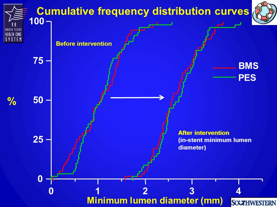 0 25 50 75 100 01234 Minimum lumen diameter (mm) % BMS PES Before intervention Cumulative frequency distribution curves