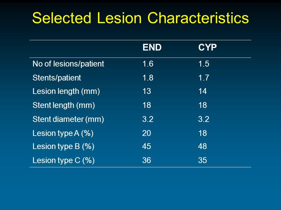 Selected Lesion Characteristics ENDCYP No of lesions/patient1.61.5 Stents/patient1.81.7 Lesion length (mm)1314 Stent length (mm)18 Stent diameter (mm)3.2 Lesion type A (%)2018 Lesion type B (%)4548 Lesion type C (%)3635