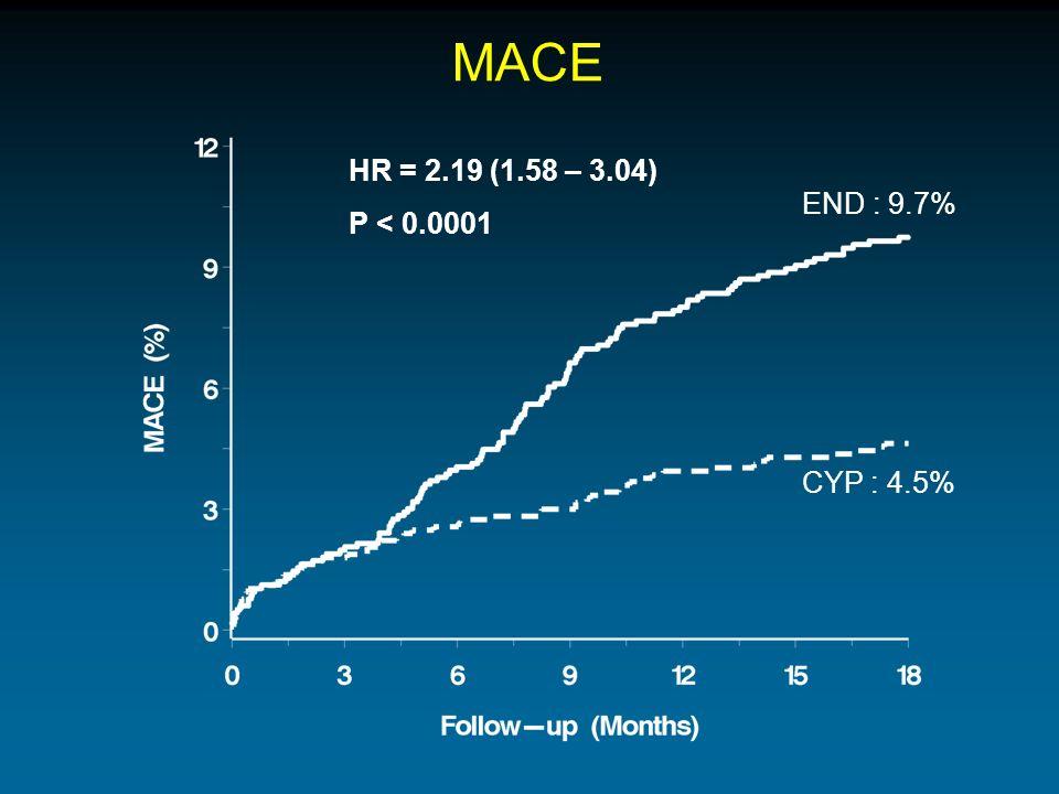 MACE HR = 2.19 (1.58 – 3.04) P < 0.0001 END : 9.7% CYP : 4.5%