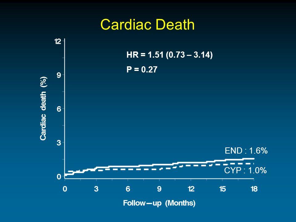 Cardiac Death HR = 1.51 (0.73 – 3.14) P = 0.27 END : 1.6% CYP : 1.0%