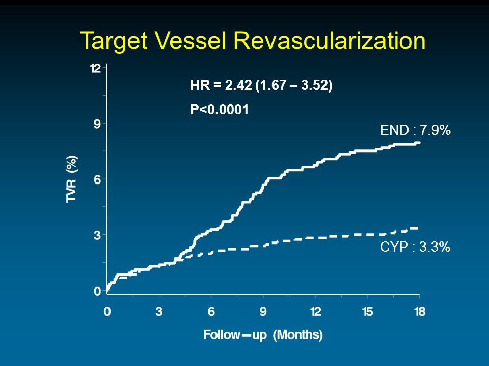 Target Vessel Revascularization HR = 2.42 (1.67 – 3.52) P<0.0001 END : 7.9% CYP : 3.3%