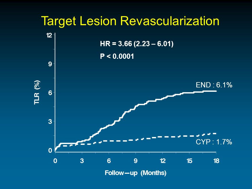 Target Lesion Revascularization HR = 3.66 (2.23 – 6.01) P < 0.0001 END : 6.1% CYP : 1.7%