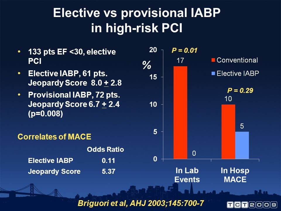 Elective vs provisional IABP in high-risk PCI 133 pts EF <30, elective PCI Elective IABP, 61 pts.