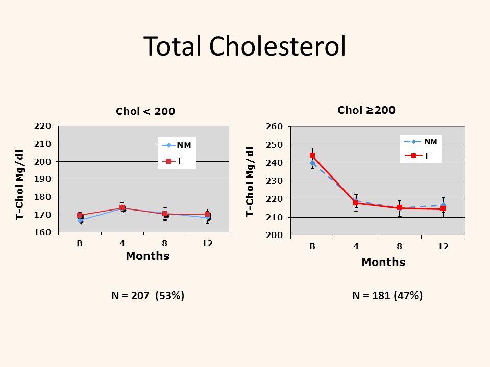 Total Cholesterol N = 207 (53%)N = 181 (47%)