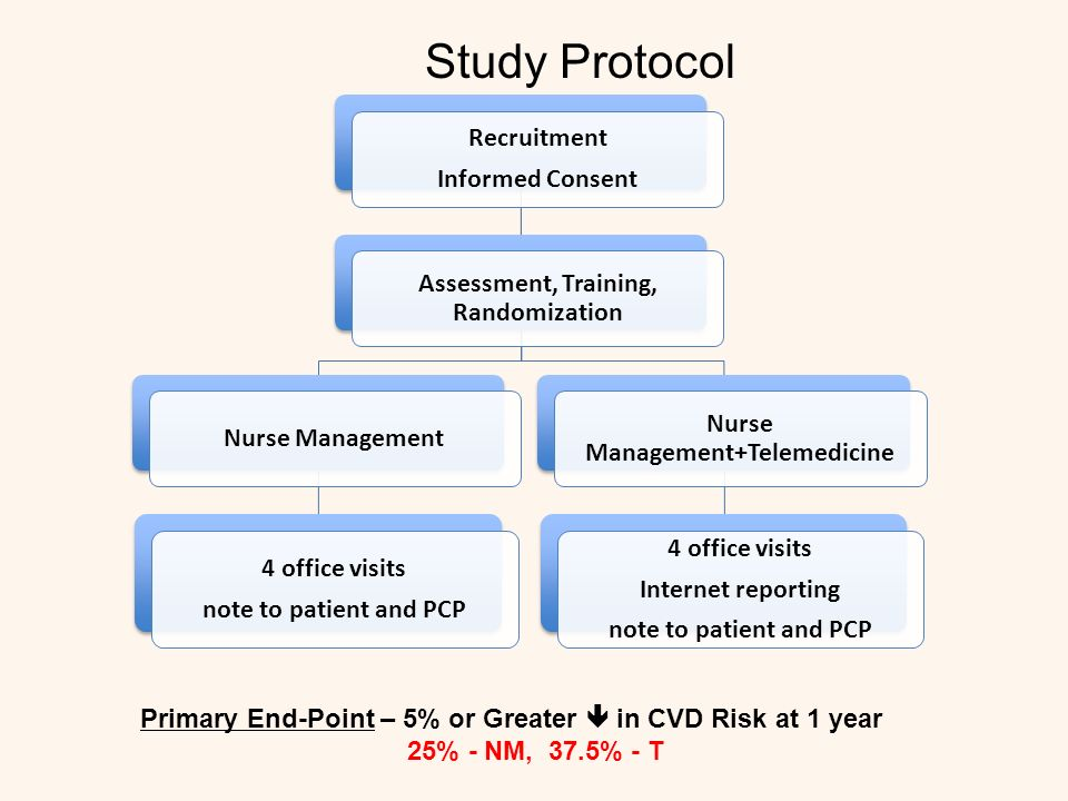 Recruitment Informed Consent Assessment, Training, Randomization Nurse Management 4 office visits note to patient and PCP Nurse Management+Telemedicine 4 office visits Internet reporting note to patient and PCP Primary End-Point – 5% or Greater in CVD Risk at 1 year 25% - NM, 37.5% - T Study Protocol