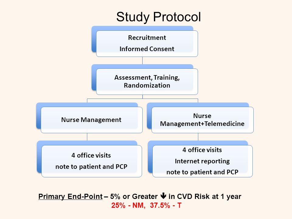 Hypertension 245/388 (63%) N = 153 (39%)N = 92 (24%) P = 0.037 Systolic Blood Pressure