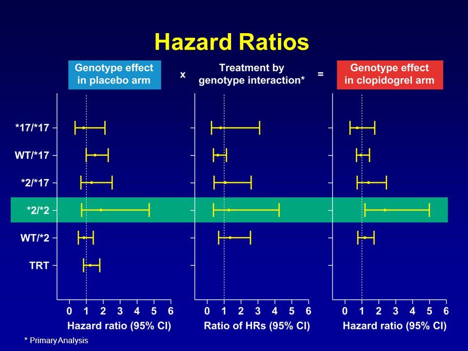 Hazard Ratios * Primary Analysis