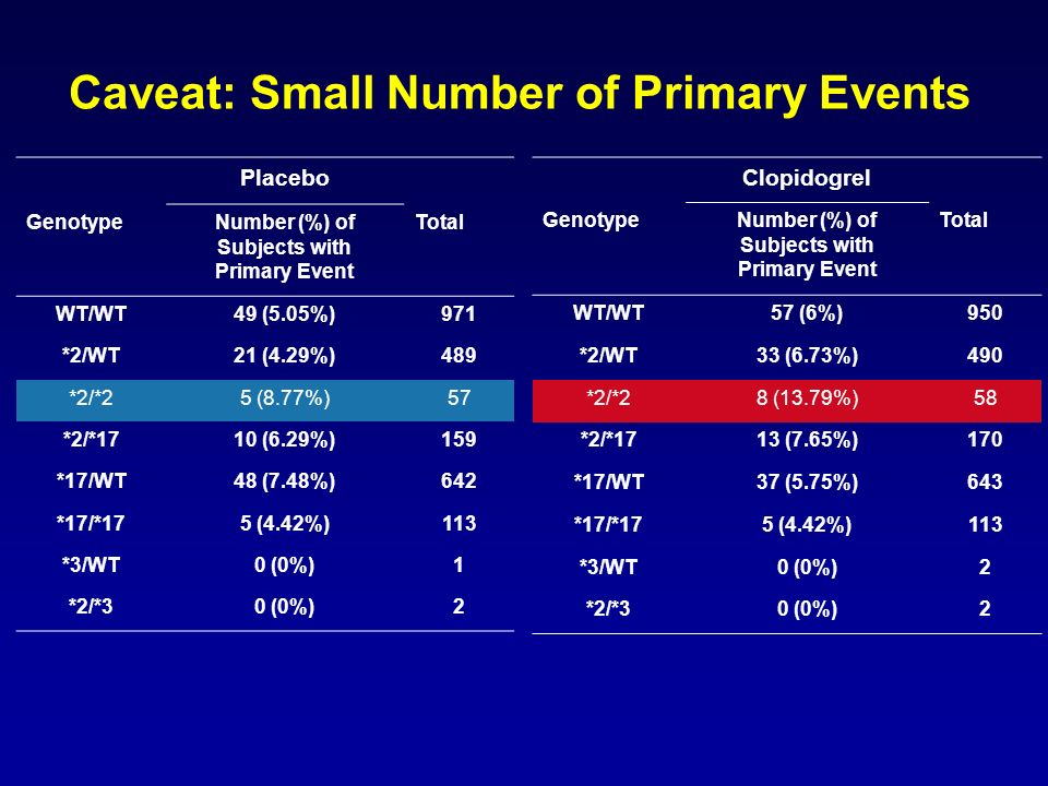 Caveat: Small Number of Primary Events Clopidogrel GenotypeNumber (%) of Subjects with Primary Event Total WT/WT57 (6%)950 *2/WT33 (6.73%)490 *2/*28 (