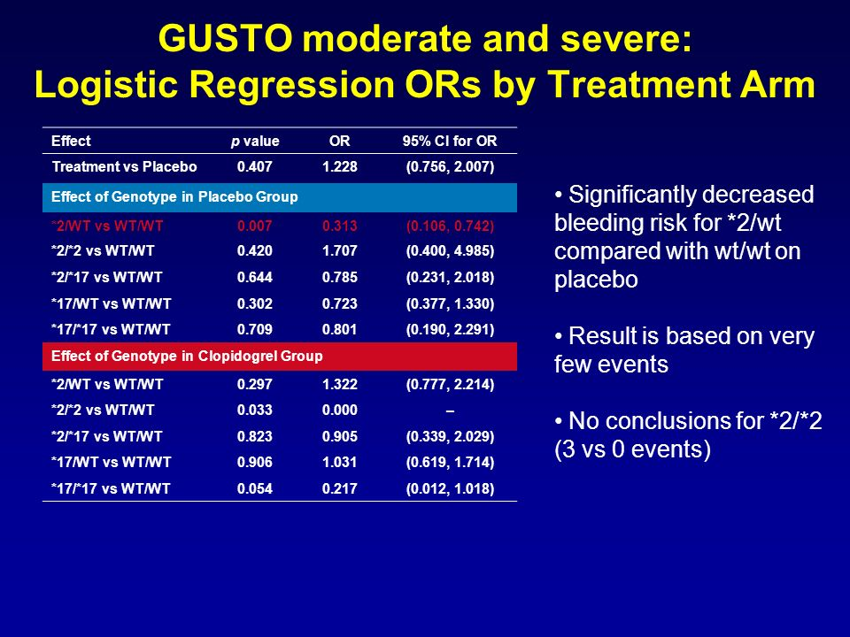 GUSTO moderate and severe: Logistic Regression ORs by Treatment Arm Significantly decreased bleeding risk for *2/wt compared with wt/wt on placebo Res