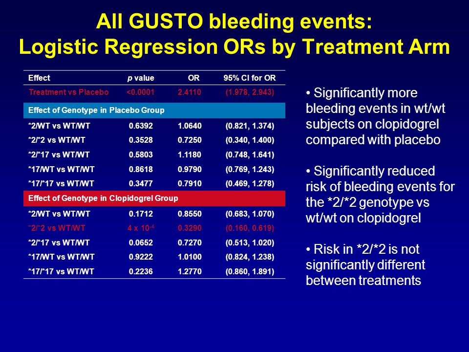 All GUSTO bleeding events: Logistic Regression ORs by Treatment Arm Significantly more bleeding events in wt/wt subjects on clopidogrel compared with