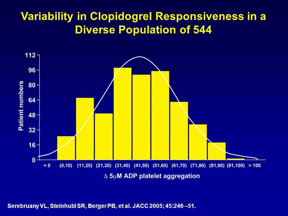 Variability in Clopidogrel Responsiveness in a Diverse Population of 544 Serebruany VL, Steinhubl SR, Berger PB, et al. JACC 2005; 45:246 –51.