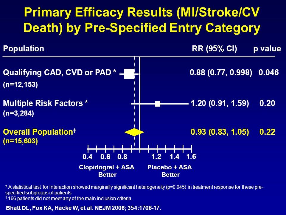 PopulationRR (95% CI) p value Qualifying CAD, CVD or PAD * 0.88 (0.77, 0.998) 0.046 (n=12,153) Multiple Risk Factors * 1.20 (0.91, 1.59) 0.20 (n=3,284
