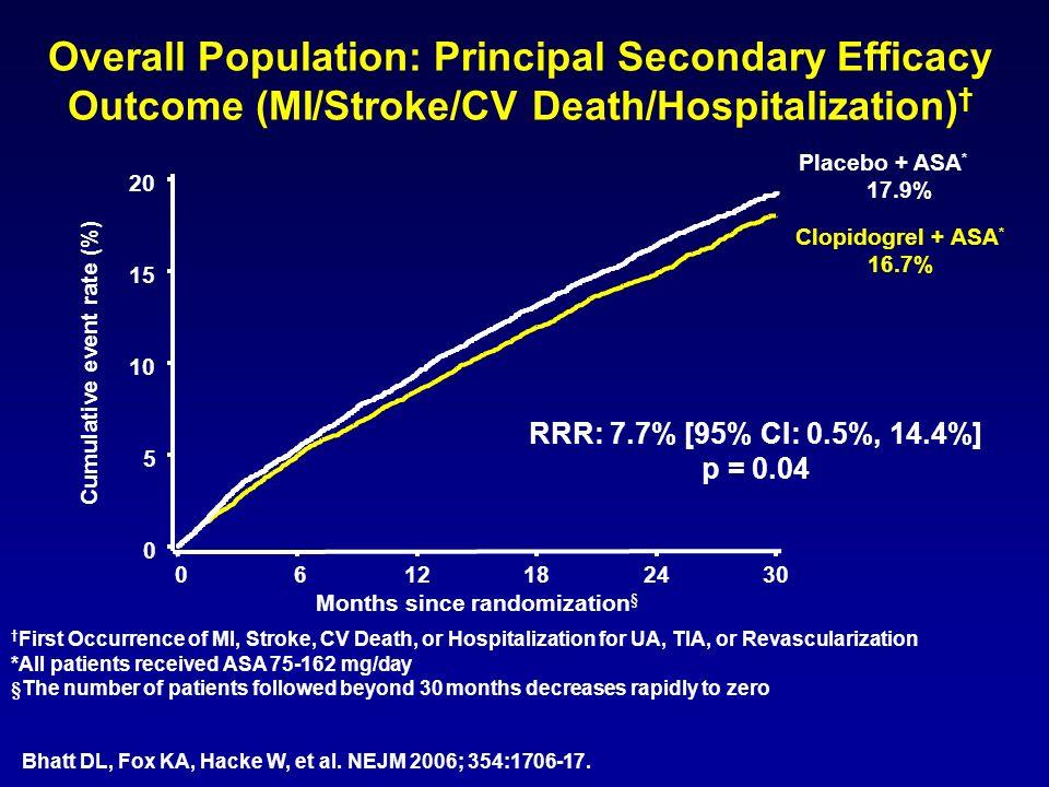 Overall Population: Principal Secondary Efficacy Outcome (MI/Stroke/CV Death/Hospitalization) First Occurrence of MI, Stroke, CV Death, or Hospitaliza