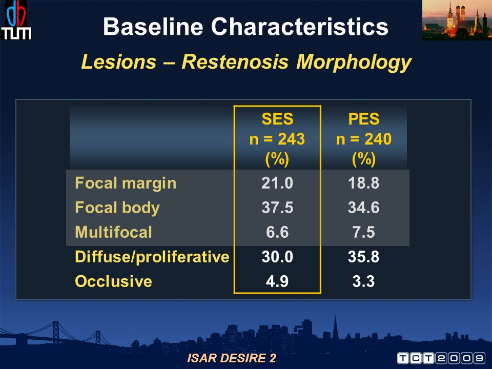 ISAR DESIRE 2 Baseline Characteristics SES n = 243 (%) PES n = 240 (%) Focal margin21.018.8 Focal body37.534.6 Multifocal6.67.5 Diffuse/proliferative3