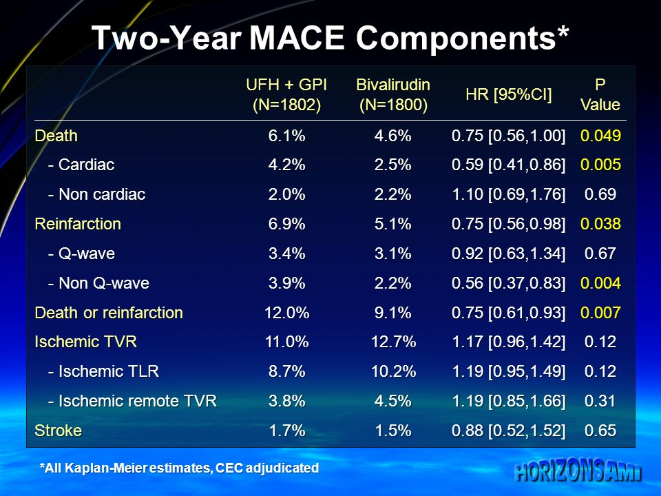 Two-Year MACE Components* UFH + GPI (N=1802)Bivalirudin(N=1800) HR [95%CI] P Value Death6.1%4.6% 0.75 [0.56,1.00] 0.049 - Cardiac - Cardiac4.2%2.5% 0.59 [0.41,0.86] 0.005 - Non cardiac - Non cardiac2.0%2.2% 1.10 [0.69,1.76] 0.69 Reinfarction6.9%5.1% 0.75 [0.56,0.98] 0.038 - Q-wave - Q-wave3.4%3.1% 0.92 [0.63,1.34] 0.67 - Non Q-wave - Non Q-wave3.9%2.2% 0.56 [0.37,0.83] 0.004 Death or reinfarction 12.0%9.1% 0.75 [0.61,0.93] 0.007 Ischemic TVR 11.0%12.7% 1.17 [0.96,1.42] 0.12 - Ischemic TLR - Ischemic TLR8.7%10.2% 1.19 [0.95,1.49] 0.12 - Ischemic remote TVR - Ischemic remote TVR3.8%4.5% 1.19 [0.85,1.66] 0.31 Stroke1.7%1.5% 0.88 [0.52,1.52] 0.65 *All Kaplan-Meier estimates, CEC adjudicated