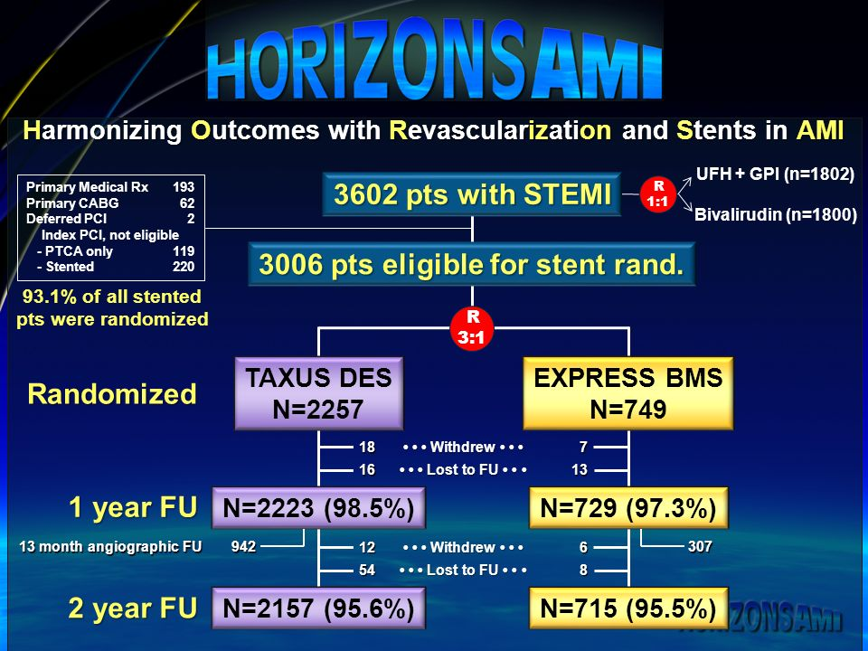 TAXUS DES N=2257 EXPRESS BMS N=749 Randomized 1 year FU N=2223 (98.5%)N=729 (97.3%) Withdrew Withdrew Lost to FU Lost to FU 1816713 R 3:1 3006 pts eligible for stent rand.