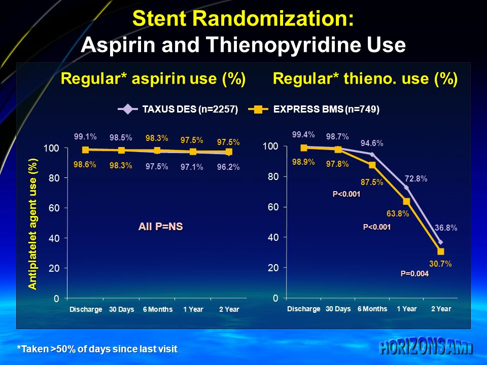 Stent Randomization: Aspirin and Thienopyridine Use Antiplatelet agent use (%) Regular* aspirin use (%) Regular* thieno. use (%) *Taken >50% of days s