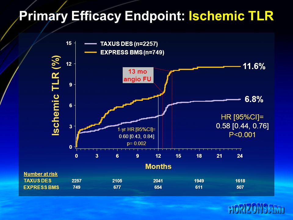Primary Efficacy Endpoint: Ischemic TLR 22572105204119491618 749677654611507 P<0.001 HR [95%CI]= 0.58 [0.44, 0.76] 6.8% 6.8% 11.6% Ischemic TLR (%) 0 3 6 9 12 15 03691215182124 TAXUS DES (n=2257) EXPRESS BMS (n=749) Number at risk TAXUS DES EXPRESS BMS Months p= 0.002 1-yr HR [95%CI]= 0.60 [0.43, 0.84] 13 mo angio FU