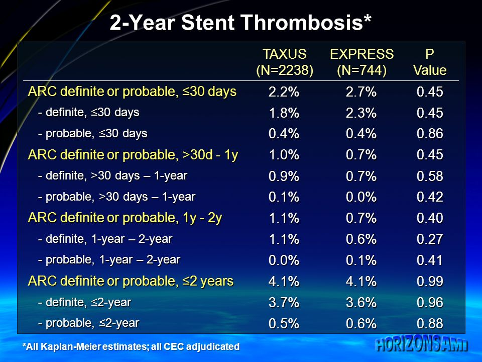 2-Year Stent Thrombosis* TAXUS(N=2238)EXPRESS(N=744)PValue ARC definite or probable, 30 days 2.2%2.7%0.45 - definite, 30 days - definite, 30 days1.8%2