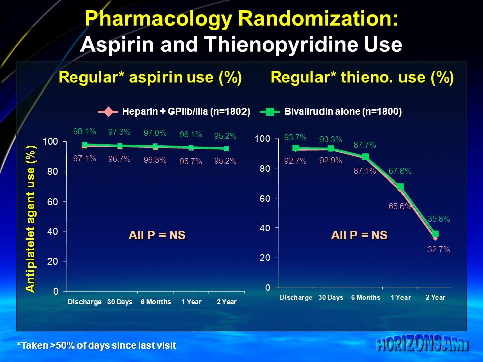Antiplatelet agent use (%) Regular* aspirin use (%) Regular* thieno.
