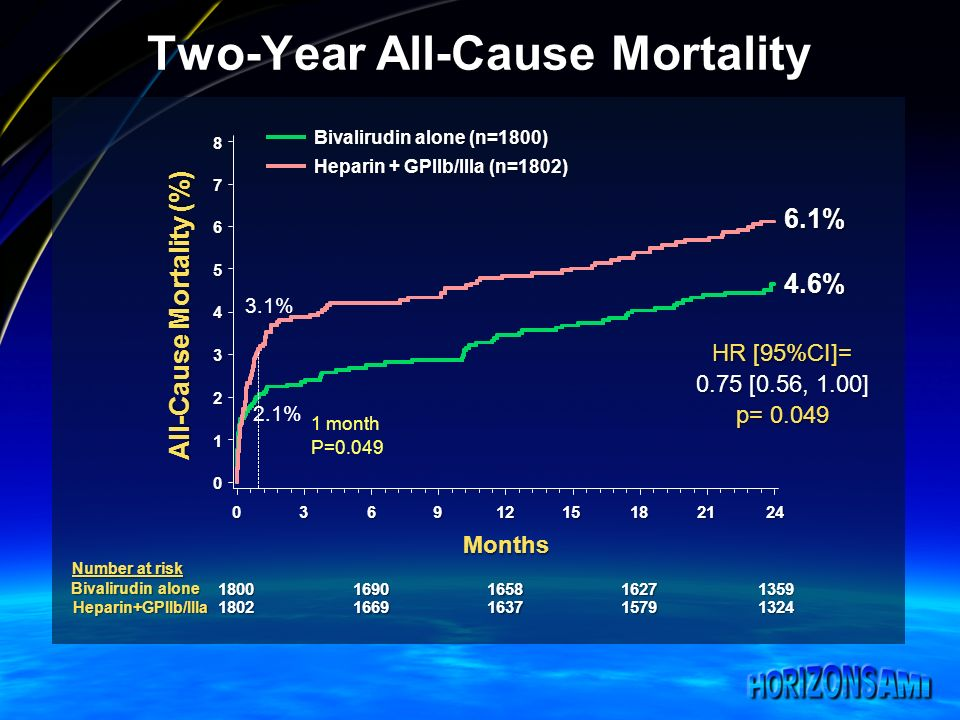 Two-Year All-Cause Mortality 18001690165816271359 18021669163715791324 p= 0.049 HR [95%CI]= 0.75 [0.56, 1.00] 4.6% 4.6% 6.1% 6.1% All-Cause Mortality