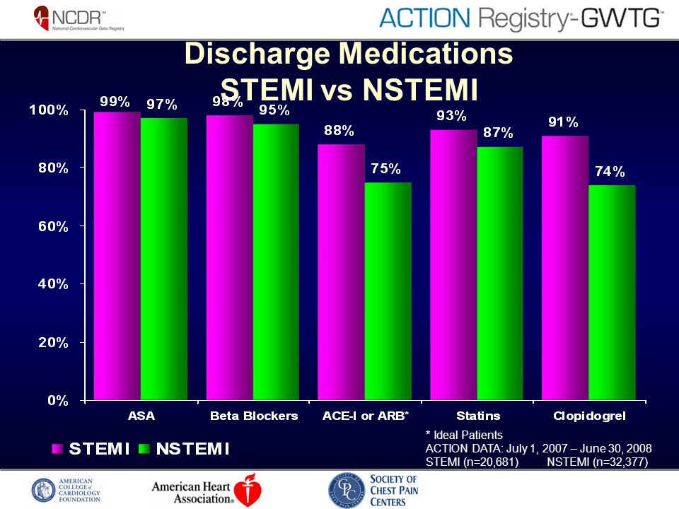 Discharge Medications STEMI vs NSTEMI * Ideal Patients ACTION DATA: July 1, 2007 – June 30, 2008 STEMI (n=20,681) NSTEMI (n=32,377)