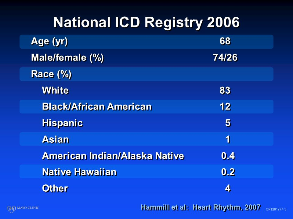 ICD Registry A Quality Improvement Tool AHRQ CP1262561-5 Observational registries can quickly accumulate large amounts of data on real- world practice