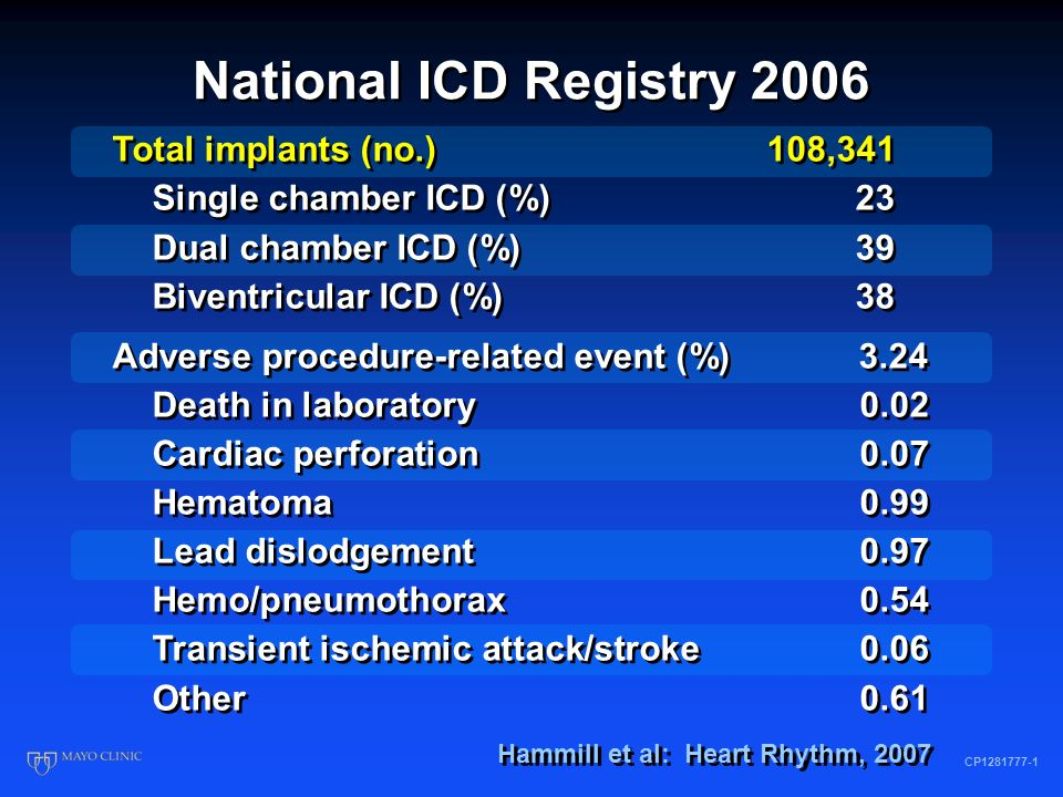 National ICD Registry 2006 CP1281777-2 Hammill et al: Heart Rhythm, 2007 Total implants (no.)206,604 Hypertension (%) 74 Diabetes (%) 36 Chronic lung