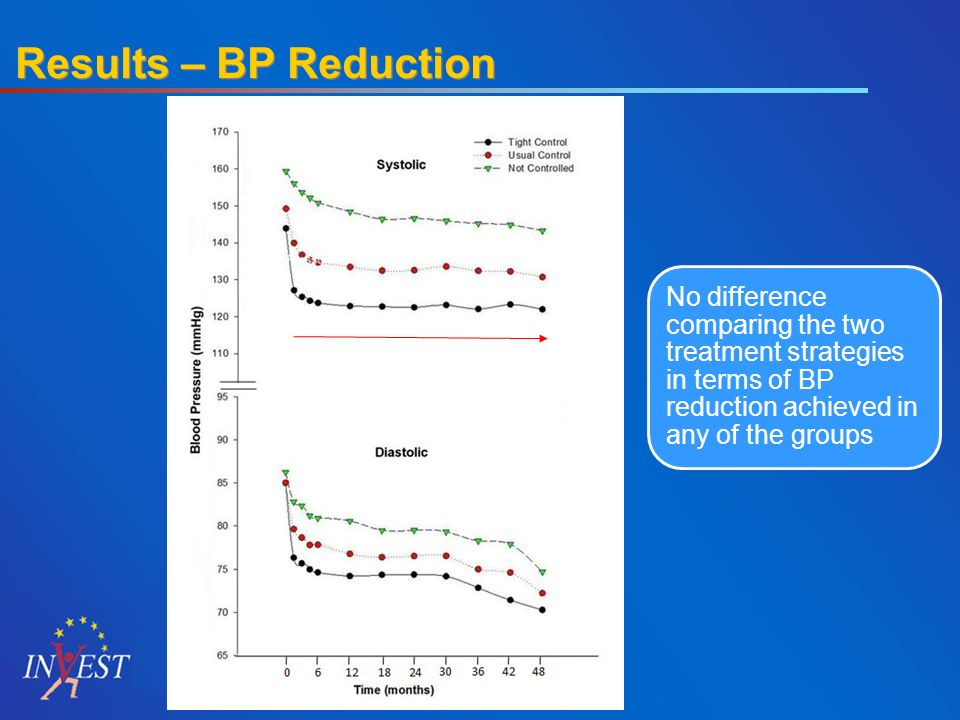 Results – BP Reduction No difference comparing the two treatment strategies in terms of BP reduction achieved in any of the groups