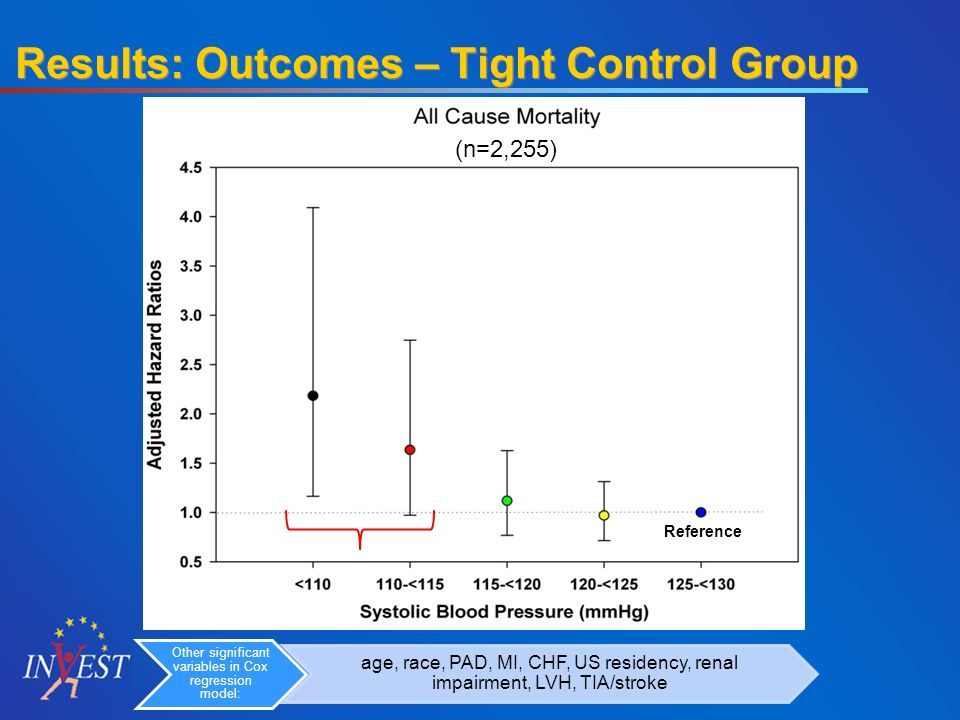 (n=2,255) Reference Results: Outcomes – Tight Control Group Other significant variables in Cox regression model: age, race, PAD, MI, CHF, US residency, renal impairment, LVH, TIA/stroke