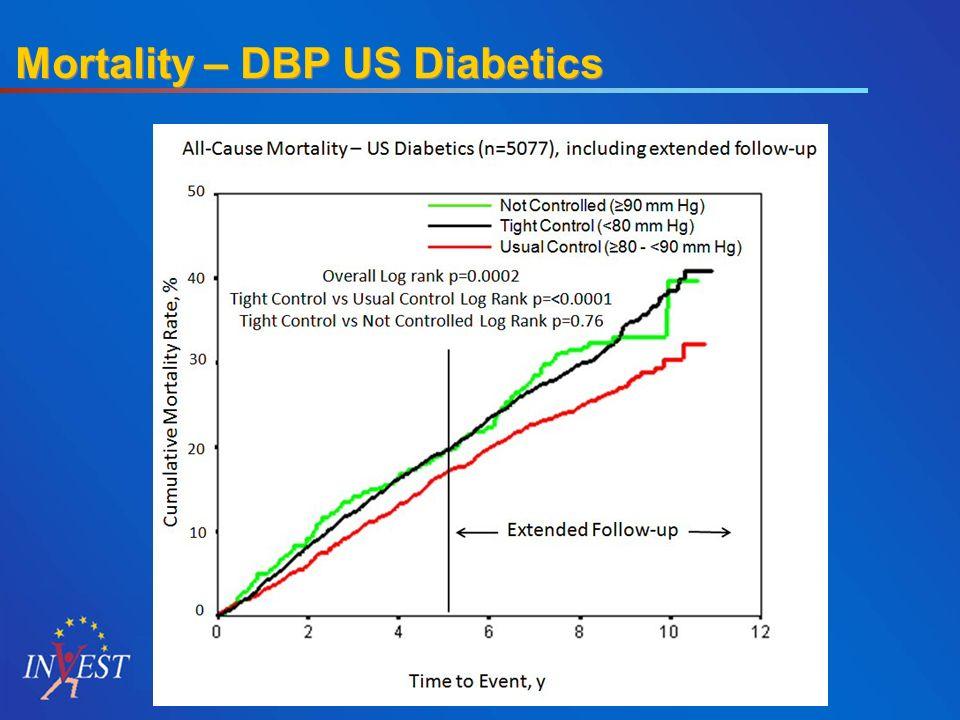 Mortality – DBP US Diabetics