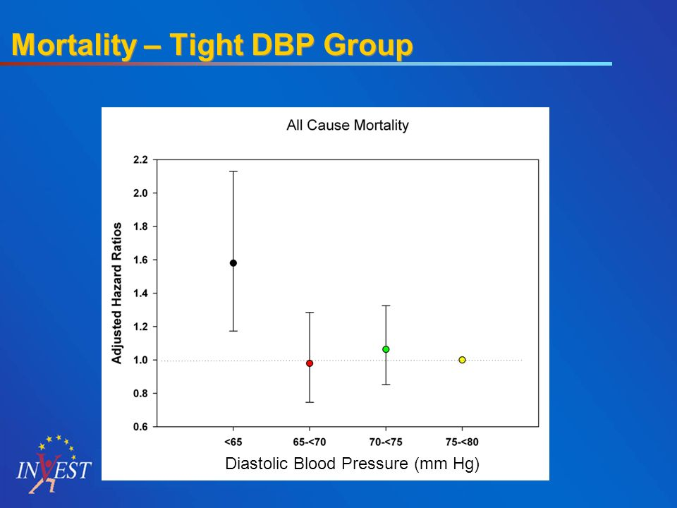 Mortality – Tight DBP Group Reference Diastolic Blood Pressure (mm Hg)