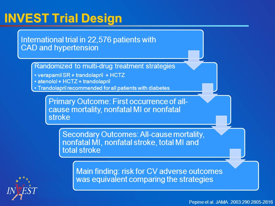 INVEST Trial Design International trial in 22,576 patients with CAD and hypertension Randomized to multi-drug treatment strategies verapamil SR + trandolapril + HCTZ atenolol + HCTZ + trandolapril Trandolapril recommended for all patients with diabetes Primary Outcome: First occurrence of all- cause mortality, nonfatal MI or nonfatal stroke Secondary Outcomes: All-cause mortality, nonfatal MI, nonfatal stroke, total MI and total stroke Main finding: risk for CV adverse outcomes was equivalent comparing the strategies Pepine et al.